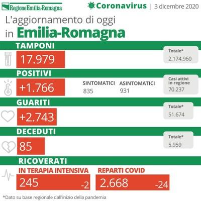 Bollettino Coronavirus 3 dicembre 2020