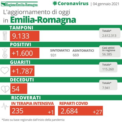 Bollettino Coronavirus 4 gennaio 2021
