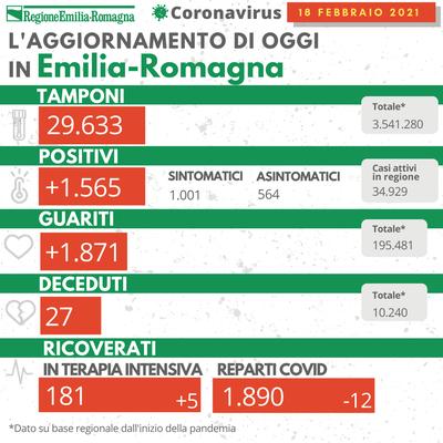 Bollettino Coronavirus 18 febbraio 2021