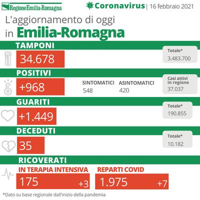 Bollettino Coronavirus 16 febbraio 2021