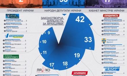 Підбито підсумки роботи депутатів у ВР протягом грудня – інфоргафіка