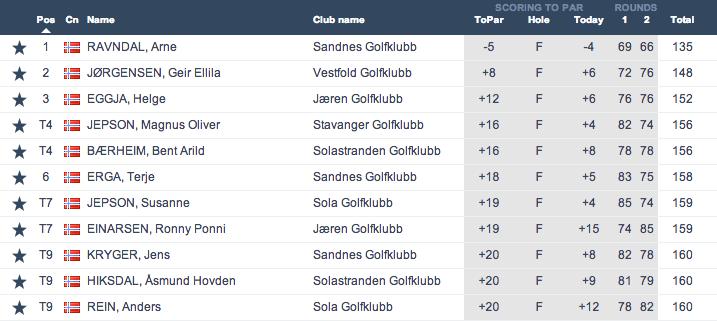 rtr-egersund-results