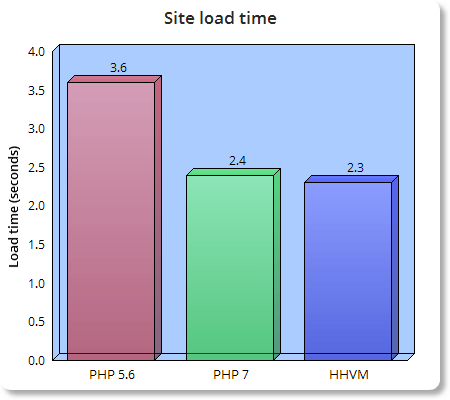 Features-of-PHP-7-PHP-7-vs-HHVM