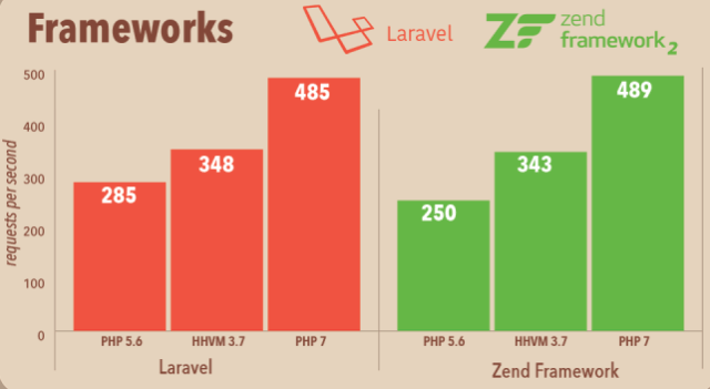 Features-of-PHP-7-Performace-of-Laravel-And-Zend-with-PHP-7