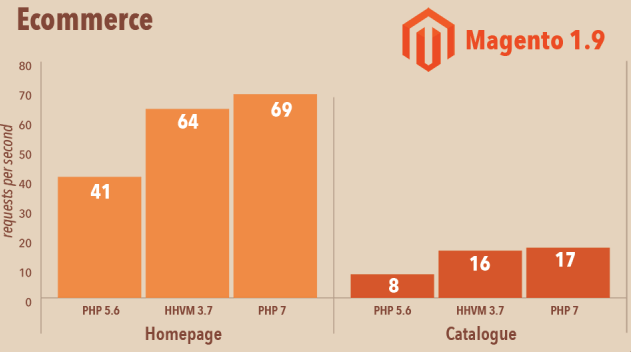 Features-of-PHP-7-Performace-of-Magento-with-PHP-7