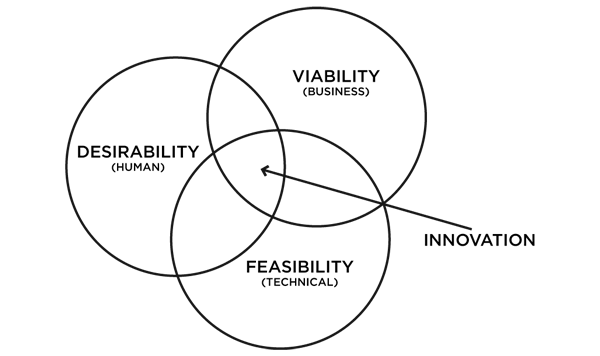 Design thinking venn diagram