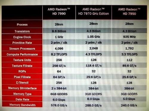 Radeon HD 7990 Malta: ecco i primi benchmark