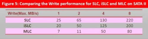 Innodisk e le memorie iSLC: più longevità per gli SSD!
