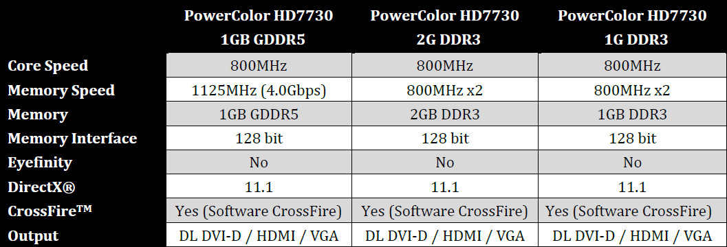 Powercolor_HD7730_Series_specs