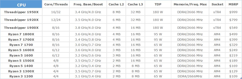 AMD Ryzen Threadripper: lHEDT secondo AMD