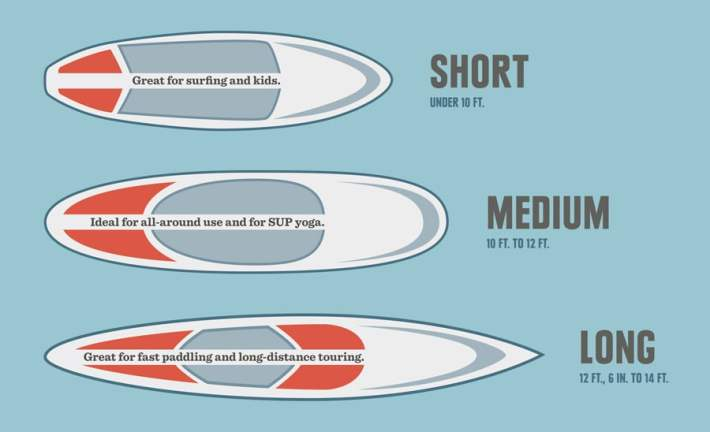 SUP stand up paddle board lengths