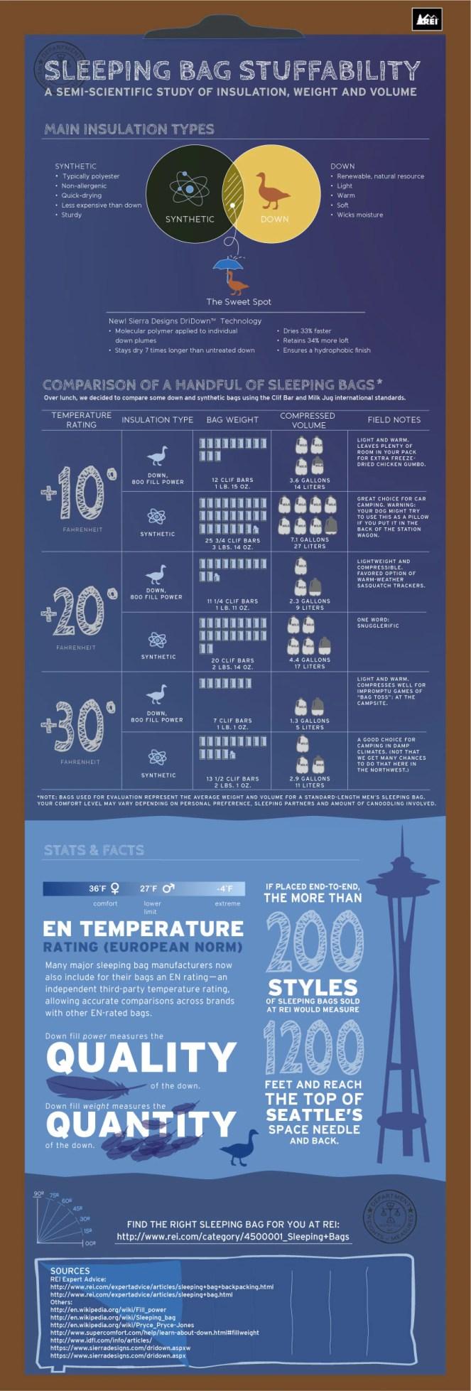 Sleeping Bags Infographic: Choosing a 3-Season Sleeping Bag