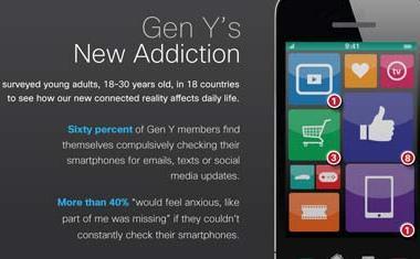 Kommunikationspräferenzen der Generation Y
