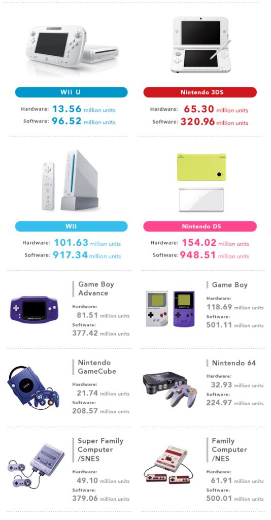 nintendo console sales