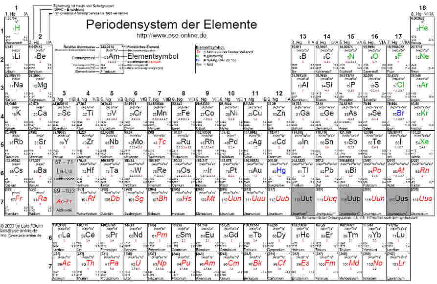 periodensystem pdf samples in world