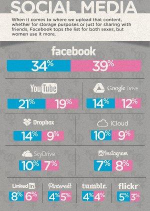 F-Secure_Gender-Social-Media