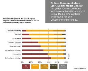 Trends-im-IT-Marketing_2014_Kommunikation_small