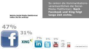 Trends-im-IT-Marketing_2014_Social-Media_small