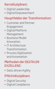 10Disziplinen_digitalerExzellenz