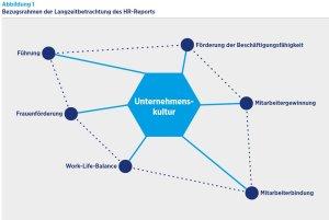 Bezugsrahmen-HR-Report_IBE