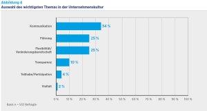 Kulturthemen-HR-Report_IBE