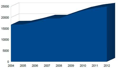Liczba zarejestrowanych pojazdów w Polsce w latach 2004-2012