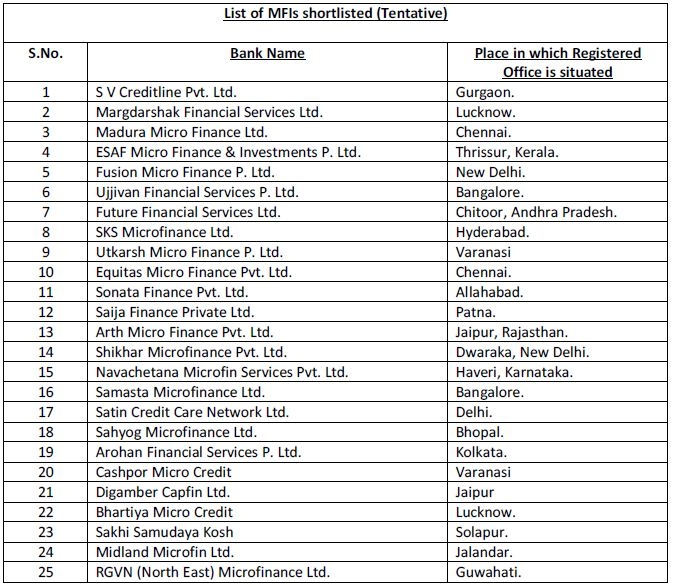 List Banks Offering Personal Loans