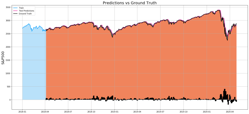 Stock Market Prediction model: Prediction vs Ground Truth