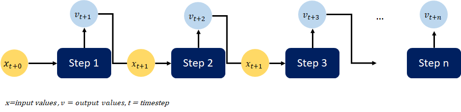 Functioning of an LSTM layer