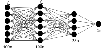 Architecture of our recurrent Neural Network