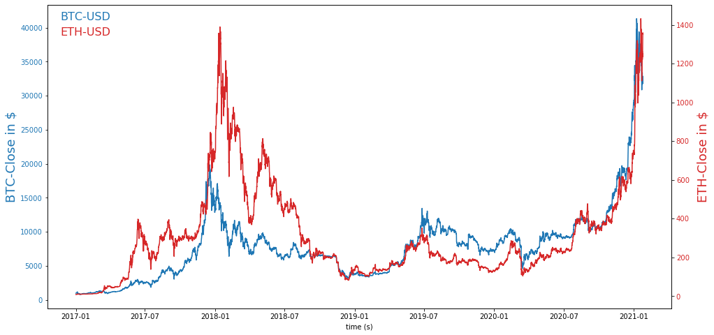 Chart of BTC and ETH prices in Dollar