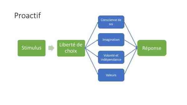 processus proactif