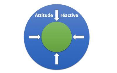 attitude reactive