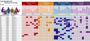 team grid matrix gallup strengthsfinder releasing strengths theme domain cascade report table chart