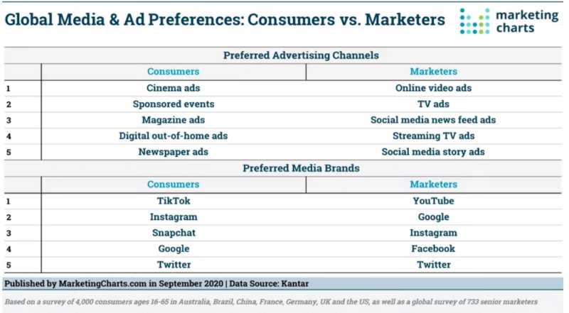 Global Media & Ad preferences for consumers vs. marketers