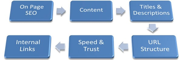 Components involved in on page seo to optimize every page of content on a website to boost seo source - http://www.reliablesoft.net/5-on-page-seo-techniques-thatll-boost-your-rankings-checklist-included/