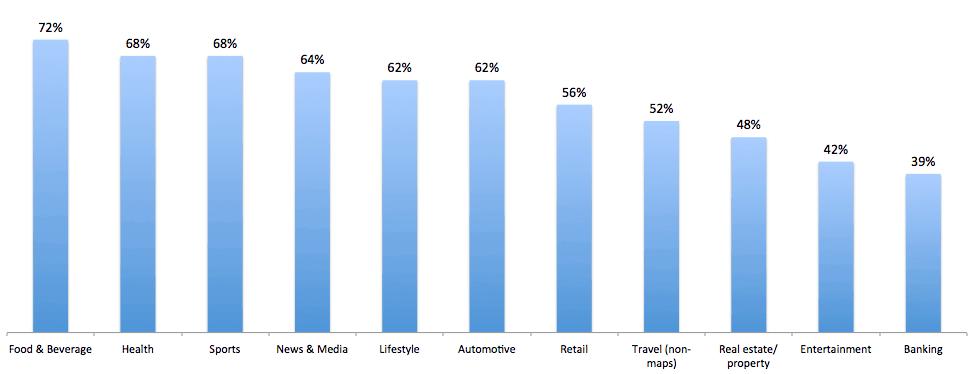mobile search volume statistics