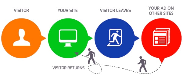 How Remarketing Works