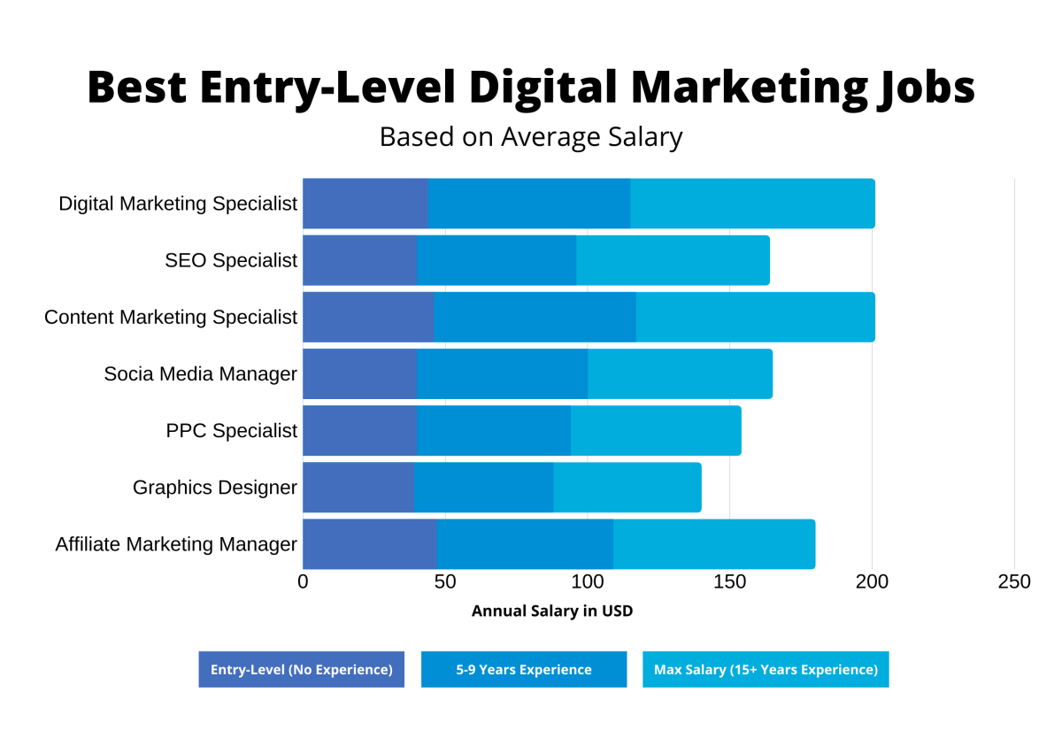 Entry level digital marketing salaries