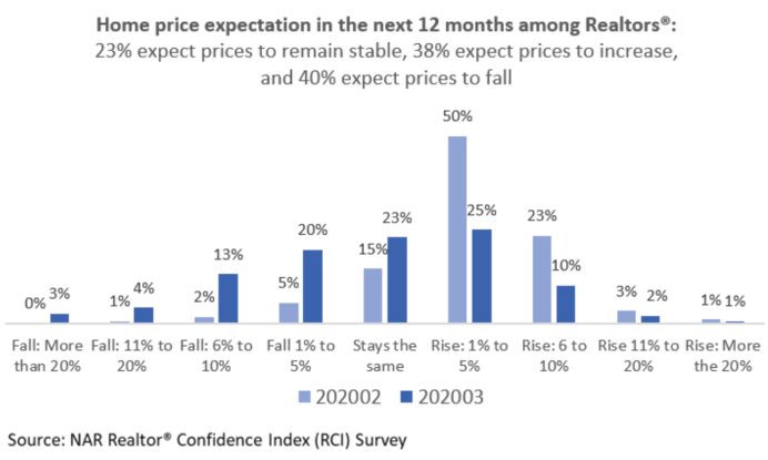 Real Estate Confidence Index