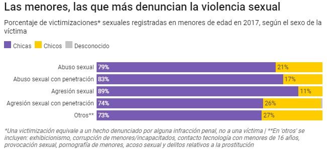 abusos_a_menores_por_sexo