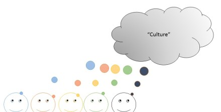 Figure 3 Culture Cloud as Weakly Emergent
