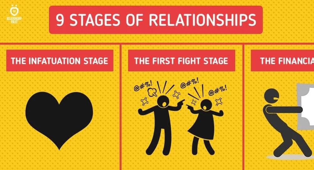 Online dating relationship stages