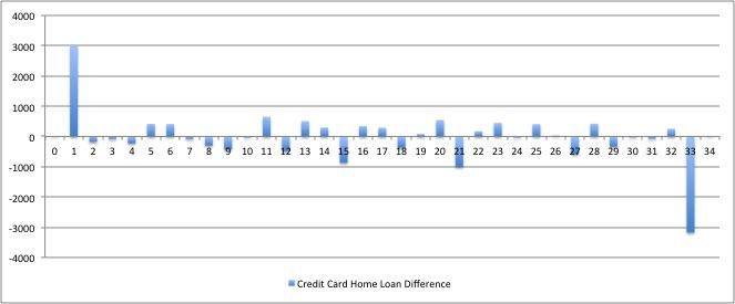 Credit Card vs Redraw Net Position