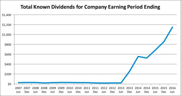 Dividend Update - 2016 Q3 - Dividends