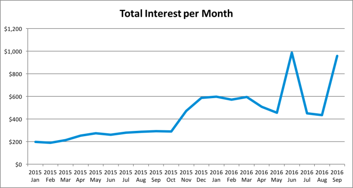 Dividend Update - 2016 Q3 - Interest