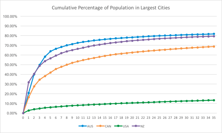 Budget 2017-2018 - City Population Percent