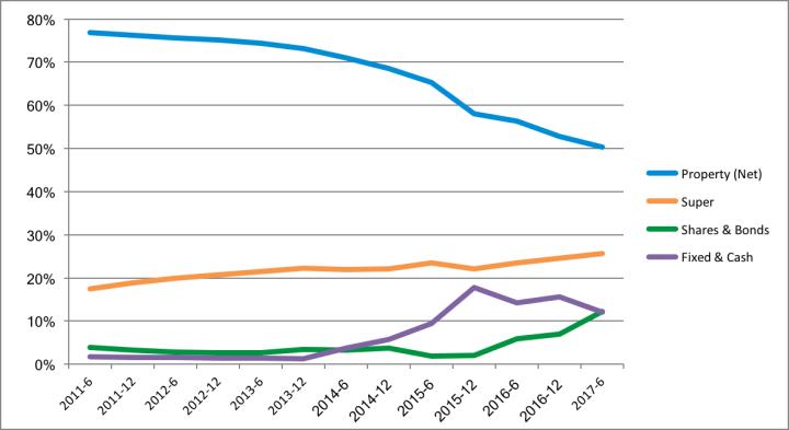 Net Worth Update - 2017 June Asset Distribution