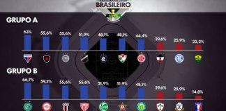 Aproveitamento dos clubes da Série C no 1º turno da competição