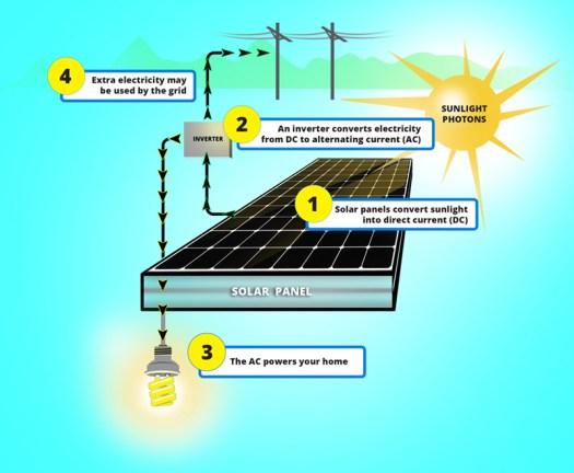 how-solar-energy-works